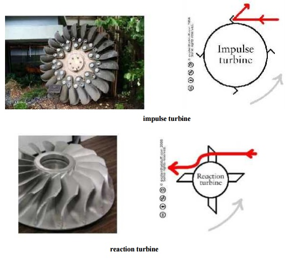 Impulse and Reaction Turbines