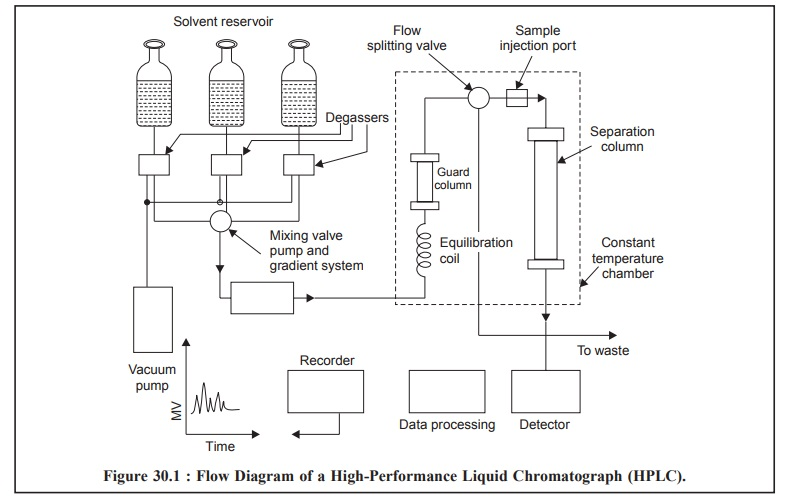 Instrumentation - High Performance Liquid Chromatography (HPLC)BrainKart