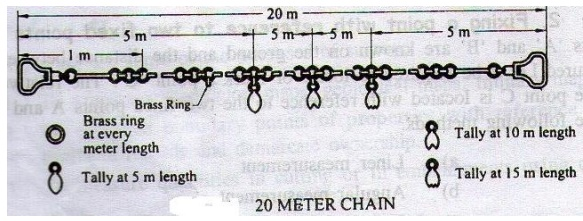 Instruments used for chain surveying