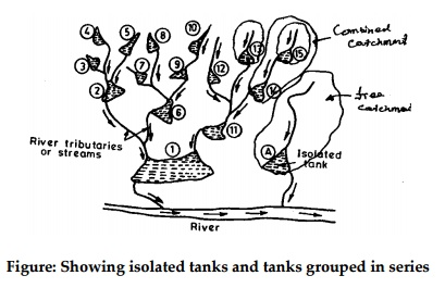 Isolated Tanks and Tanks in Series