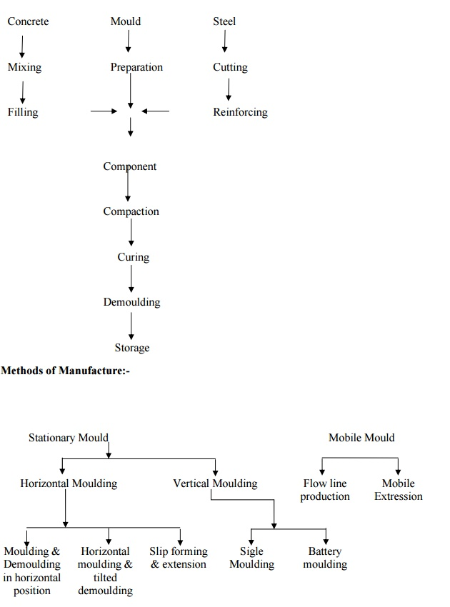 Joint In Structural Members: Types of Structure