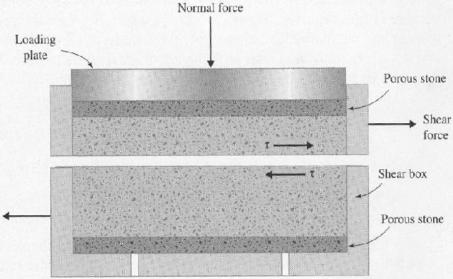 Laboratory determination of shear parameters- Direct shear test