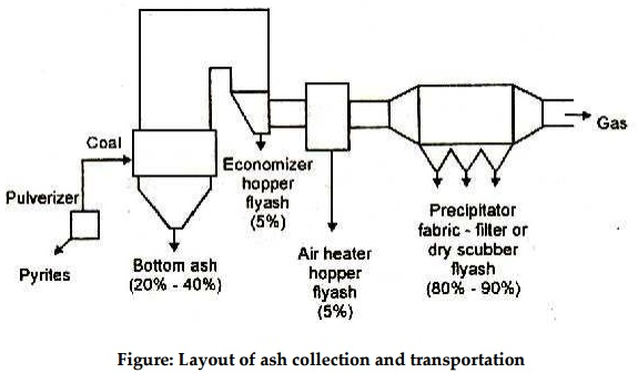Layout and Equipment of Ash handling system