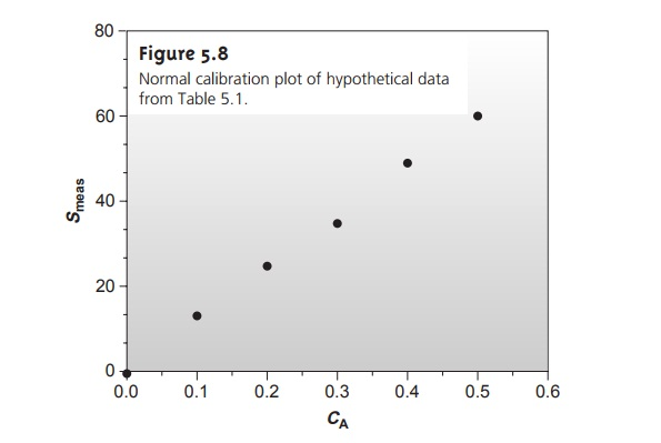 Linear Regression and Calibration Curves