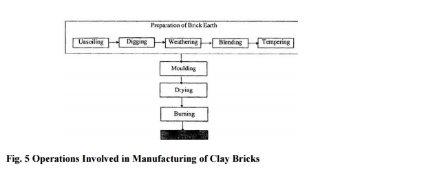 Manufacturing Of Bricks