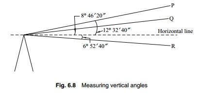 Measuring Vertical Angles in Theodolite