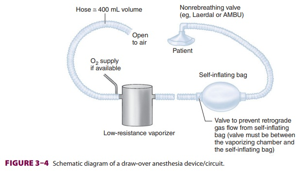 Open Drop and Draw Over Anesthesia