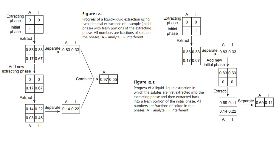 Overview of Analytical Separations