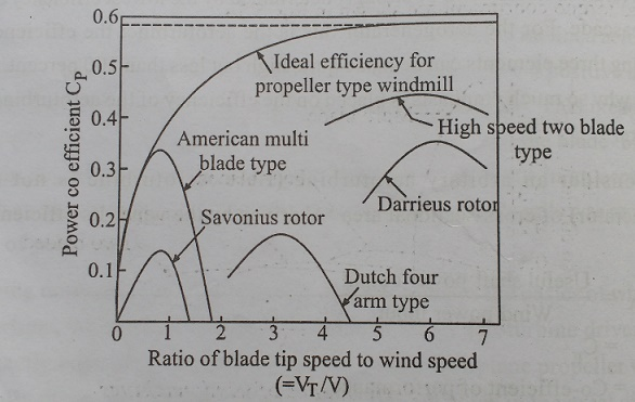 Performance of Wind Machines