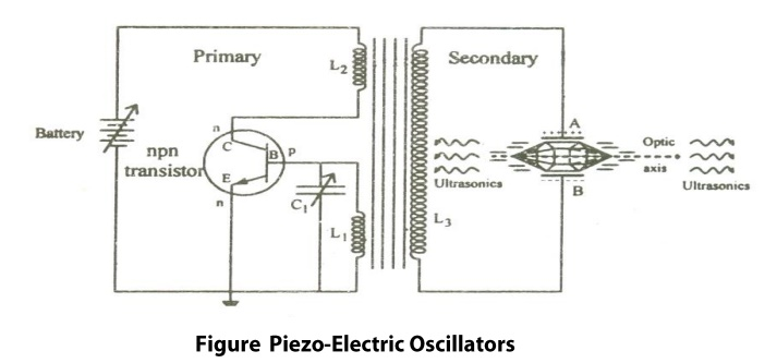 Piezo Electric Crystals:  Principle, Construction, working, Advantages and Disadvantages