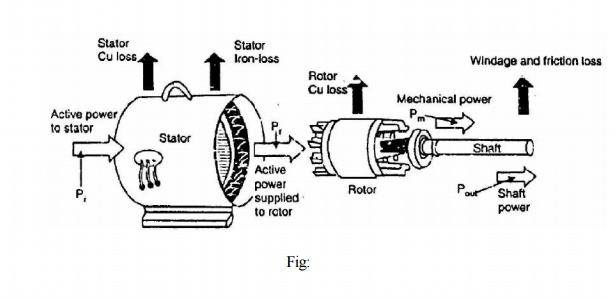 Power Stages In An Induction Motor