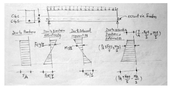 Prestressed Concrete Structures: Analysis of beam section- concept