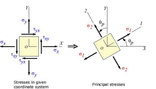 Principal planes and stresses