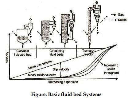 Principles of Fluidized Bed Combustion Operation