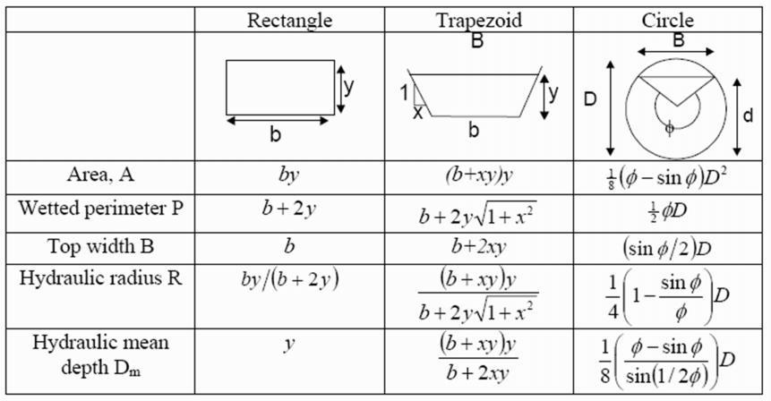 Properties of open channels (Applied Hydraulic Engineering: Uniform Flow)