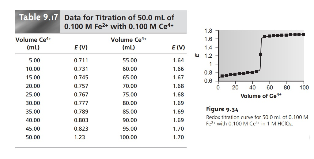 Redox Titration Curves
