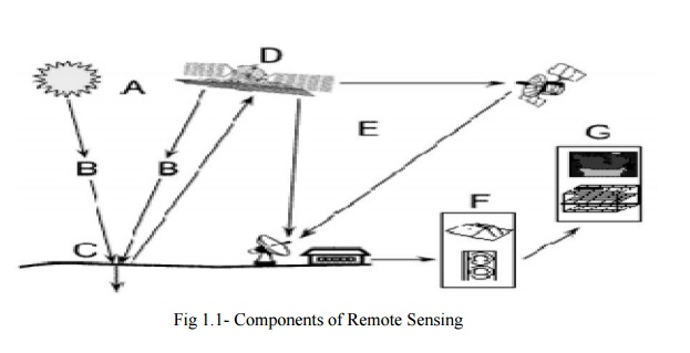 Remote Sensing And Its Components