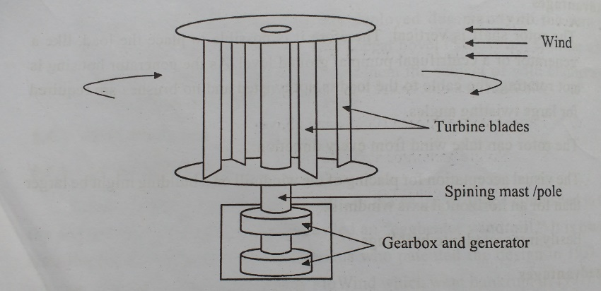 Savonius wind turbine: Schematic Structure, Advantage, Disadvantages