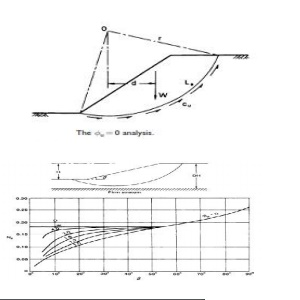 Slope Stability: Analysis For The Case Of Deta