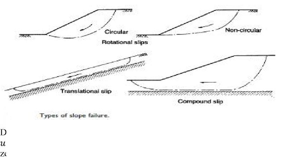 Slope Stability: Introduction
