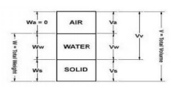 Soil Mechanics: Phases Relationship