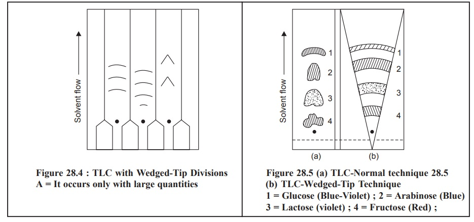 Special Techniques in Thin Layer Chromatography (TLC)
