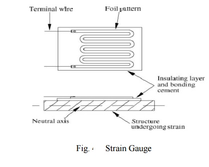 Strain gauge: Principle of Working, Materials Used, Applications