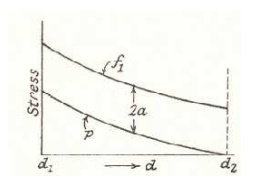 Stresses on inclined plane