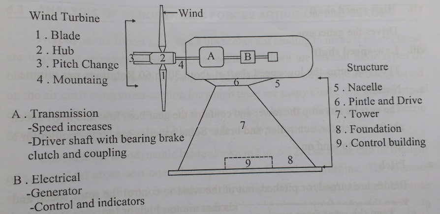 Structure and components of wind mill