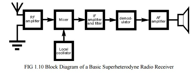 Superheterodyne Block Diagram Radio Receiver Circuit Blocks