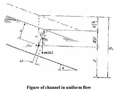 The Application of the Energy equation for Rapidly Varied Flow