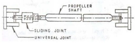 The Drive Shaft