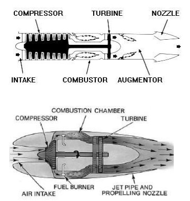 The Turbojet Engine