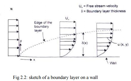 laminar boundary layer assignment Department of mechanical engineering aerodynamics email: engfm@fitaccy homework assignment #4 question 1 consider the boundary layer flow on a flat plate of width b (shown on the the laminar boundary layer thickness at the.