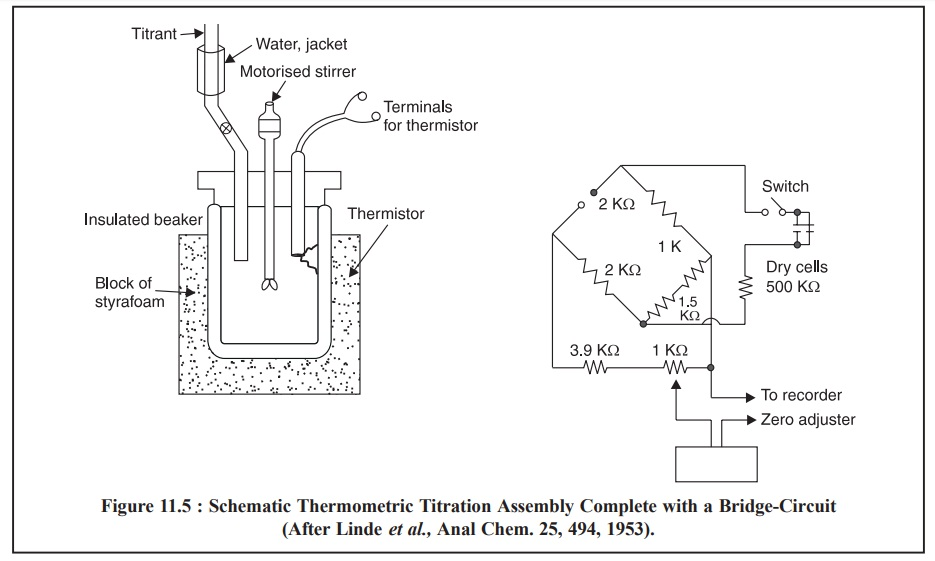 Thermometric Titrations (TT)