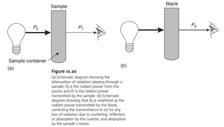 Transmittance and Absorbance - Spectroscopy Based on Absorption