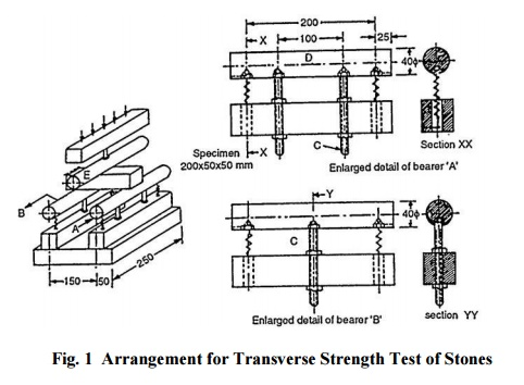 Transverse Strength Test (IS: 1121 (Part II))