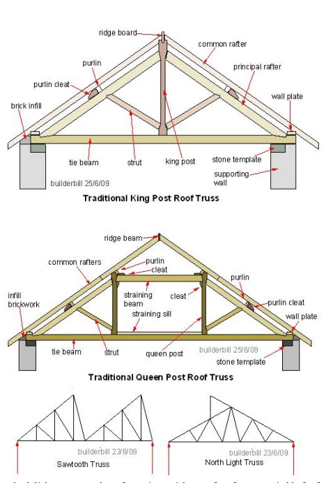 Trusses and types of roof trusses for Roof truss styles