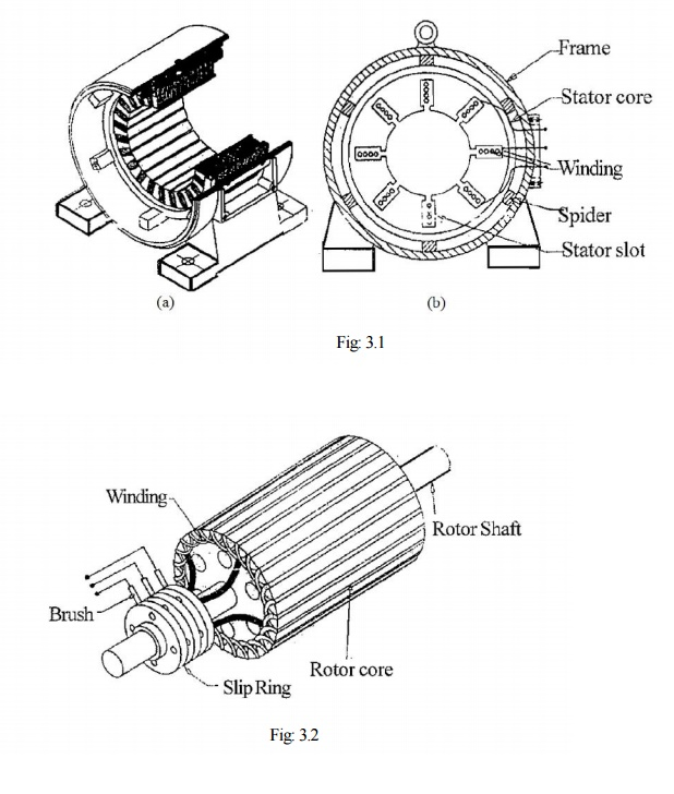Types and Construction of Three Phase Induction Motor