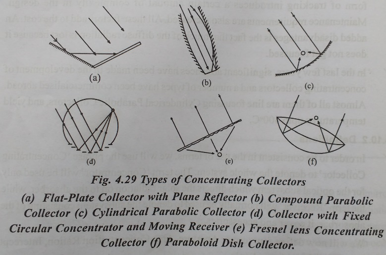 Types of Concentrating Collectors