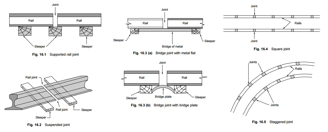 Types of Rail Joints