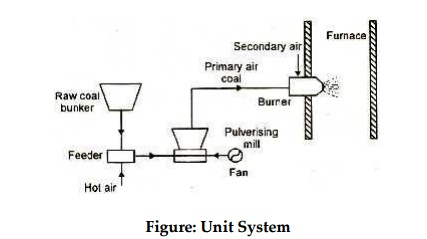 Types of pulverised coal firing system