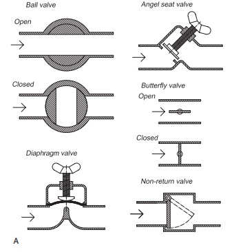 Valves - Pipe and pipe parts