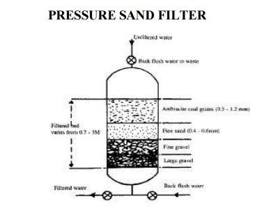 Water Treatment: Pressure Filters