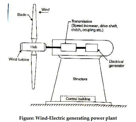 Wind-Electric Generating power plant | Wind Energy Power Plant Diagram |  | BrainKart