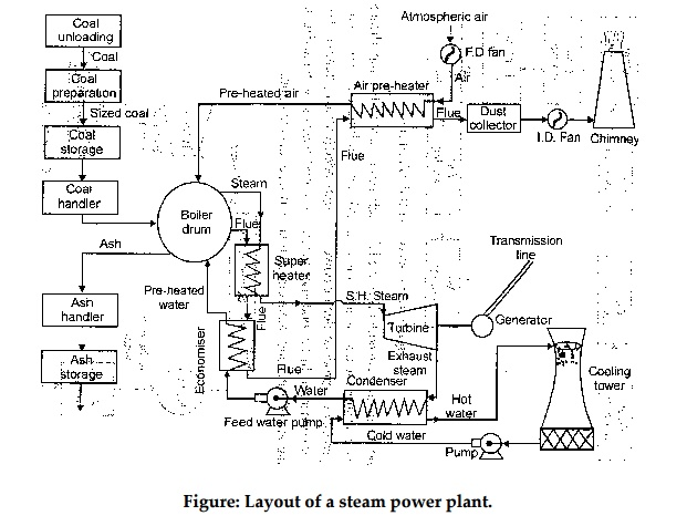 working of thermal power plant Coal Power Plant Clip Art