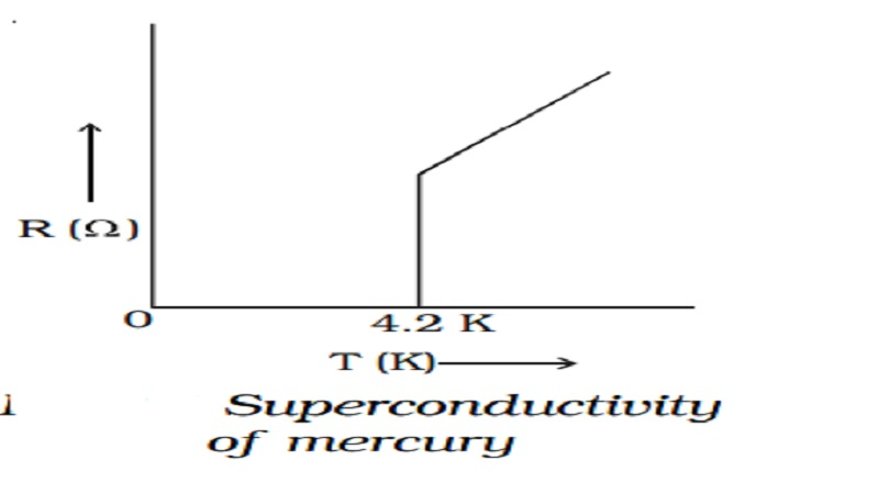 Superconductivity Defination and Applications of superconductors