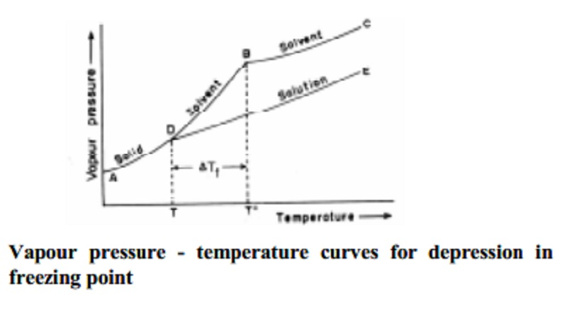 Depression of freezing point of dilute solution