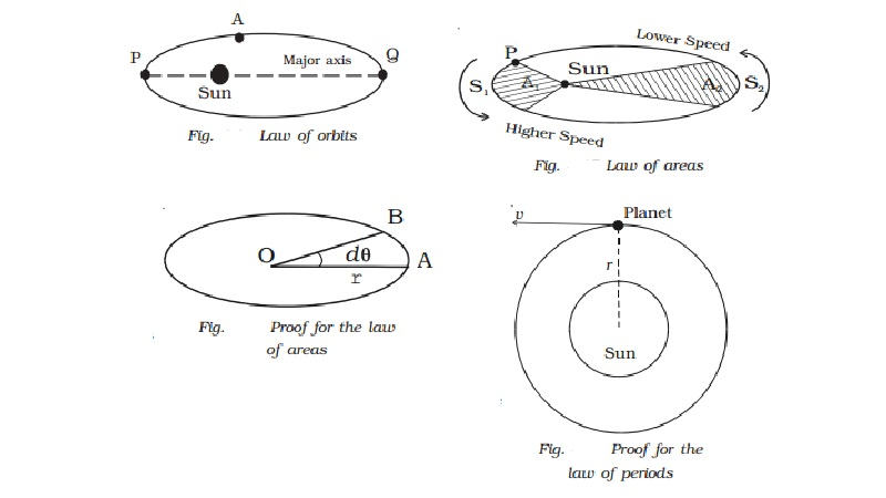 Kepler's laws of planetary motion: The law of orbits, areas, periods