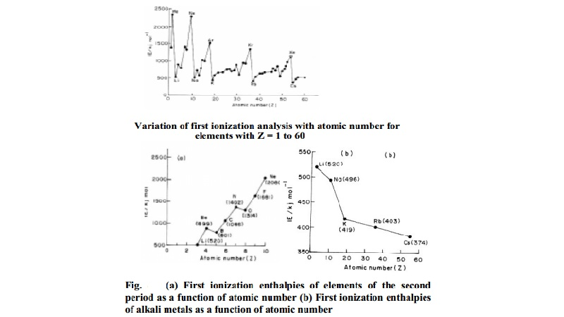 Variation of Ionization Energy in the periodic Table